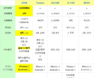 インターネットFAXサービス 比較表