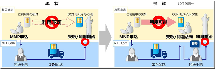 OCN モバイル ONE らくらくナンバーポータビリティ