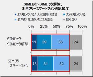 SIMフリースマホ SIMロック解除 販売