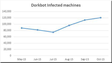 マルウェア Darkbot Microsoft ESET 摘発