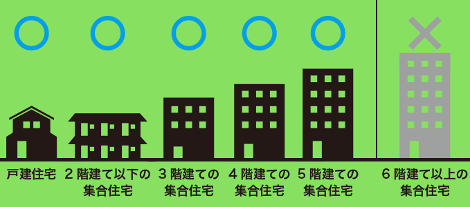 NURO光 5階建て