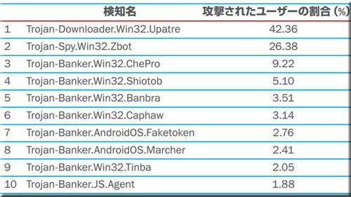 Android マルウェア ネットバンキング 情報流出
