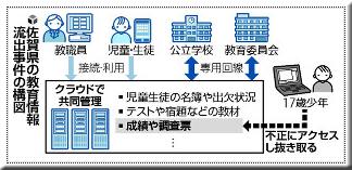 佐賀県 教育委員会 SEIーNet 不正アクセス 情報流出 情報漏洩 サイバー攻撃