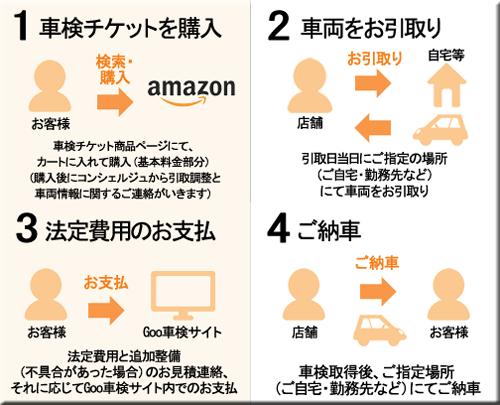 Amazon 車検ストア 車検サービス オープン 車検 チケット